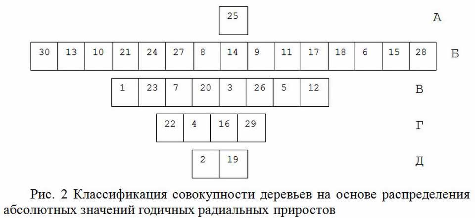 Классификация совокупности деревьев.