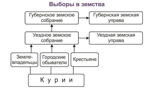 Выборы земства.