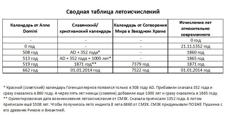 Сводная таблица летоисчислений.